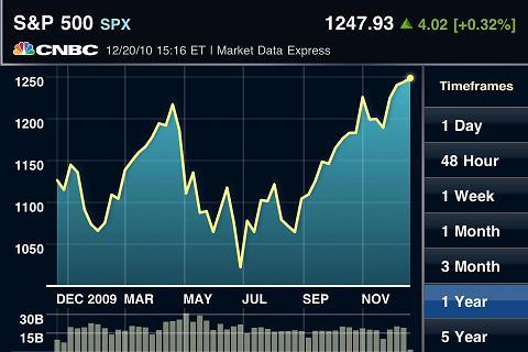 DEC 20, 2010 S&P 500
